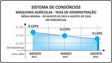 consorcio_maquinas_agricolas_taxa_administracao
