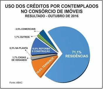 Consorcio_de_imoveis