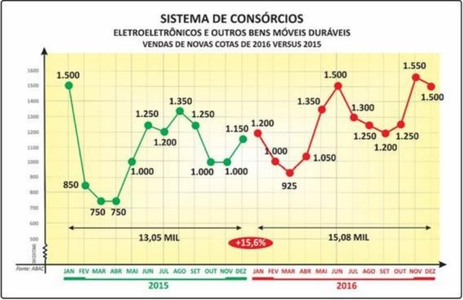 vendas eletronicos