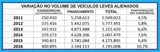 Variação_veículos_leves_consórcio
