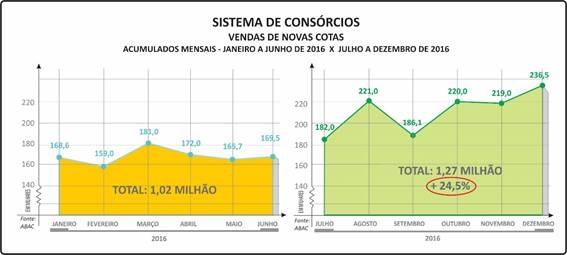 Sistema_de_consórcios