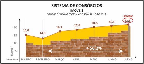 Sistema-de-consorcio-imóveis
