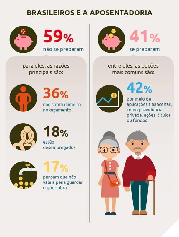 Brasileiros e a aposentadoria